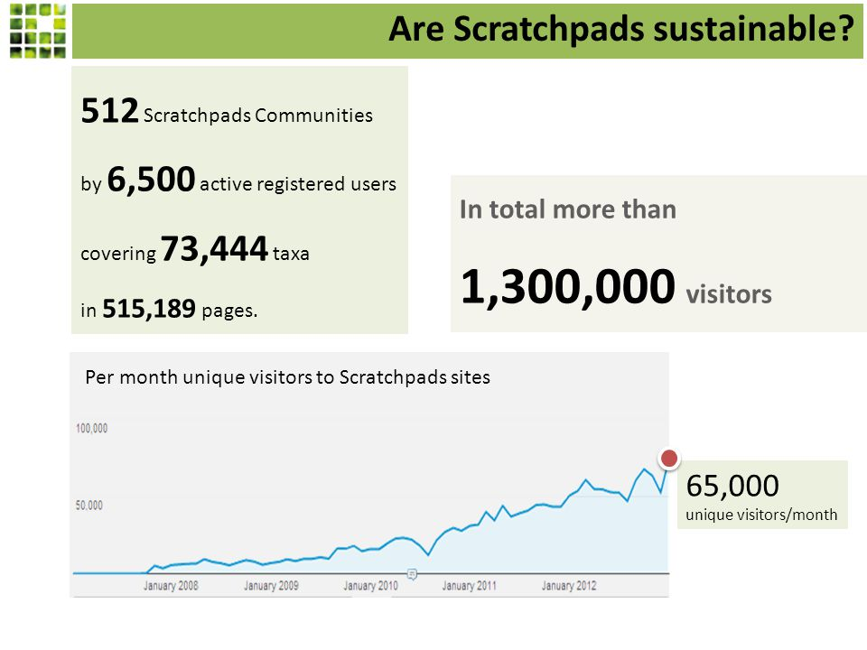 65,000 unique visitors/month Per month unique visitors to Scratchpads sites 512 Scratchpads Communities by 6,500 active registered users covering 73,444 taxa in 515,189 pages.