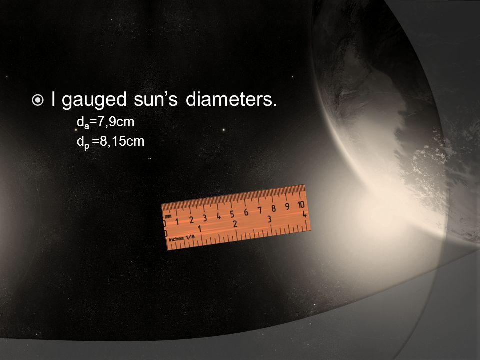 I gauged sun's diameters. d a =7,9cm d p =8,15cm