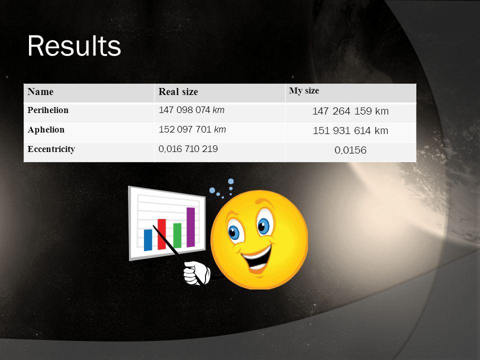 Results NameReal size My size Perihelion 147 098 074 km 147 264 159 km Aphelion 152 097 701 km 151 931 614 km Eccentricity 0,016 710 219 0,0156