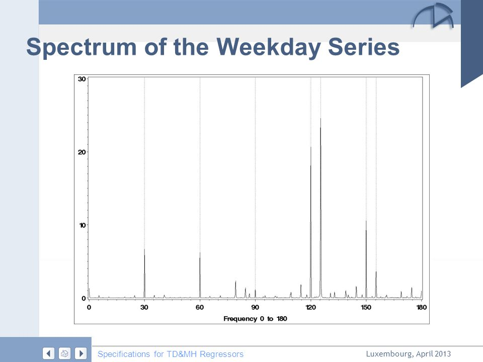 Luxembourg, April 2013 Specifications for TD&MH Regressors Spectrum of the Weekday Series