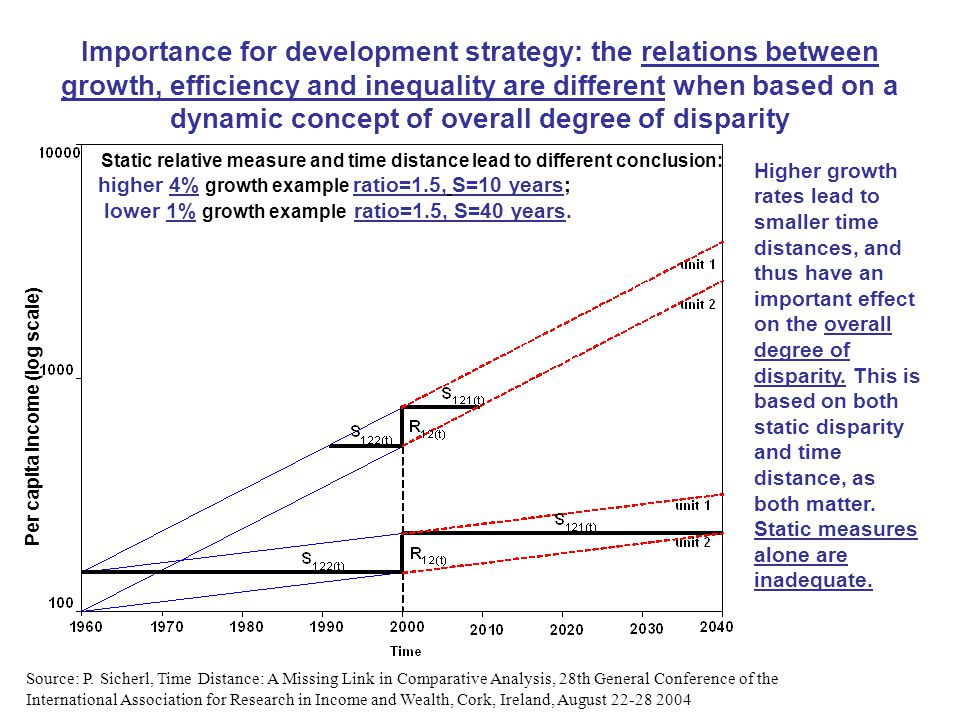 Importance for development strategy: the relations between growth, efficiency and inequality are different when based on a dynamic concept of overall