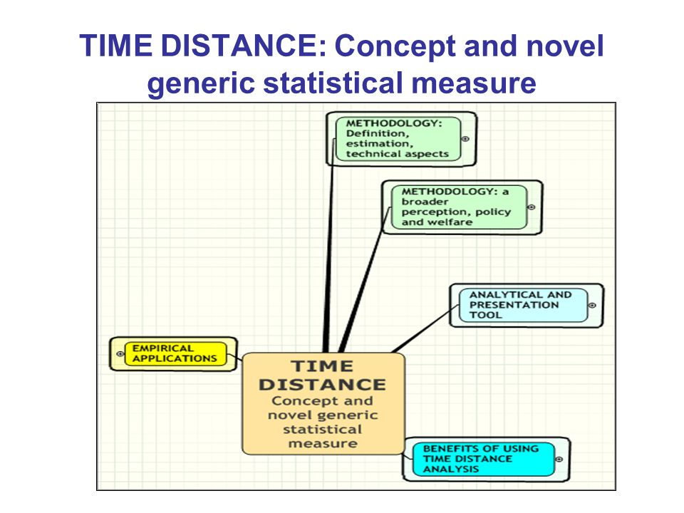 TIME DISTANCE: Concept and novel generic statistical measure