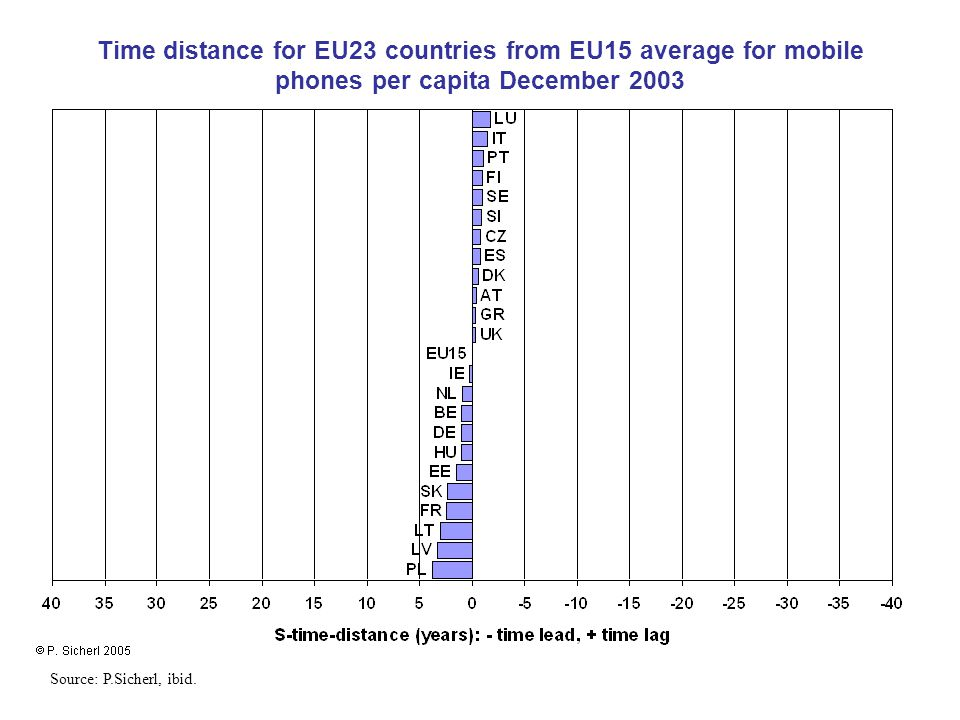 Time distance for EU23 countries from EU15 average for mobile phones per capita December 2003 Source: P.Sicherl, ibid.