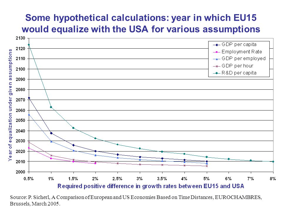 Some hypothetical calculations: year in which EU15 would equalize with the USA for various assumptions Source: P. Sicherl, A Comparison of European an