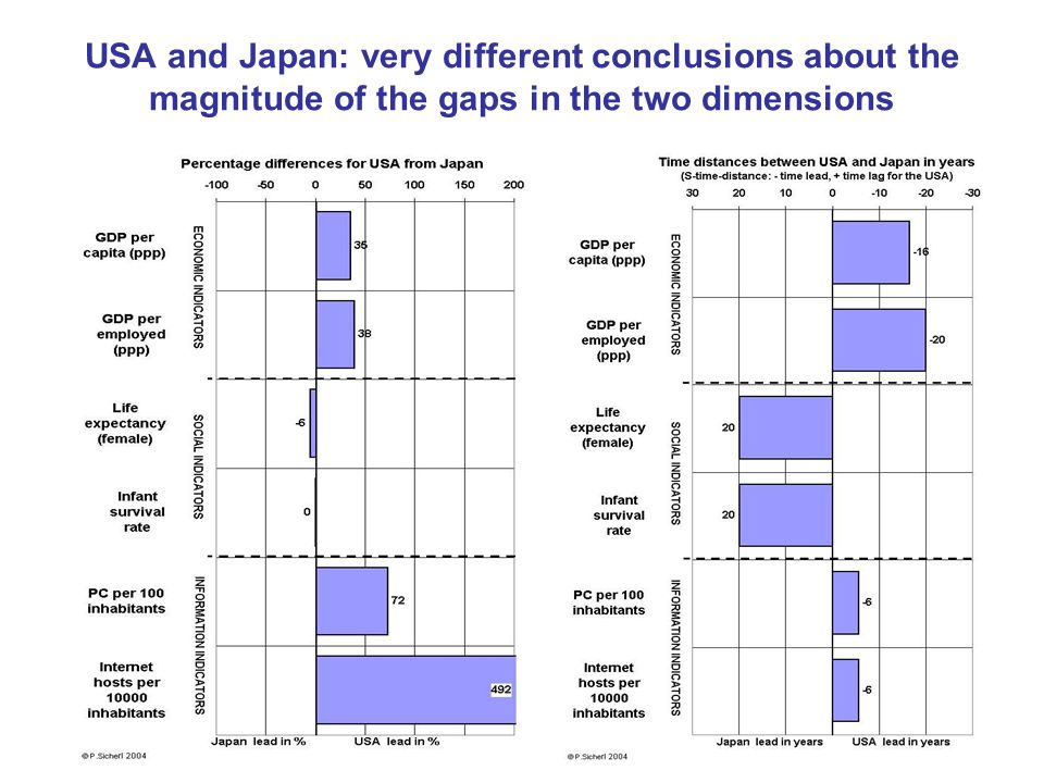 USA and Japan: very different conclusions about the magnitude of the gaps in the two dimensions