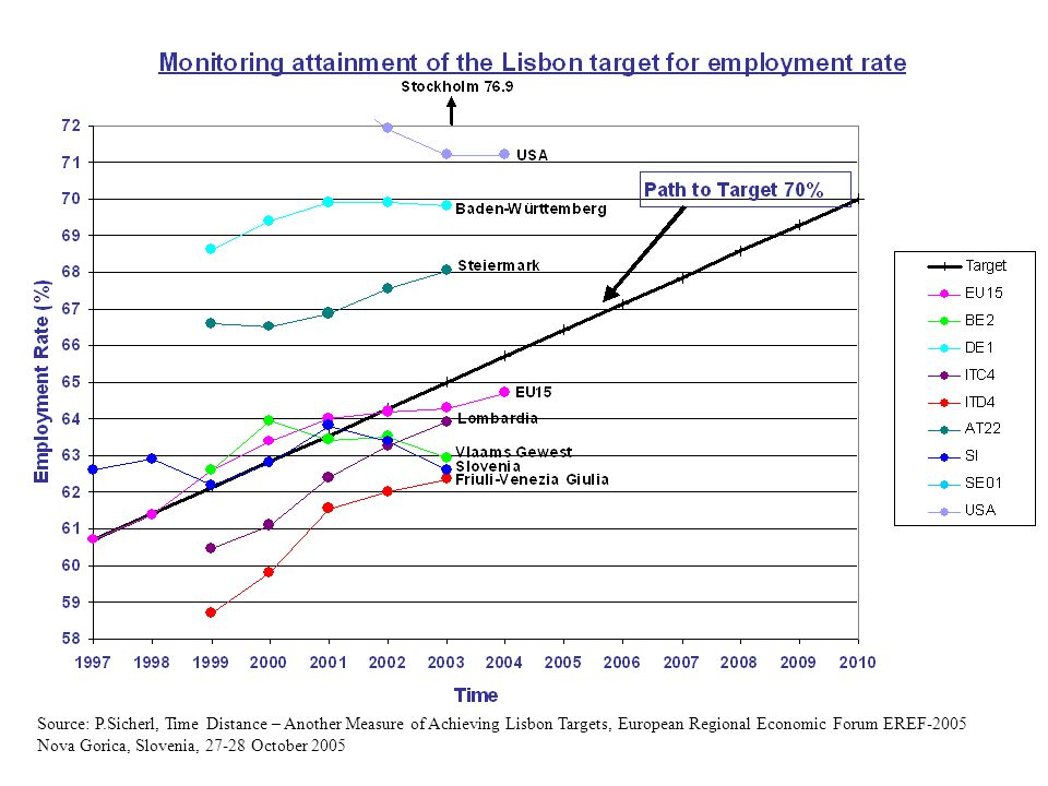 Source: P.Sicherl, Time Distance – Another Measure of Achieving Lisbon Targets, European Regional Economic Forum EREF-2005 Nova Gorica, Slovenia, 27-28 October 2005