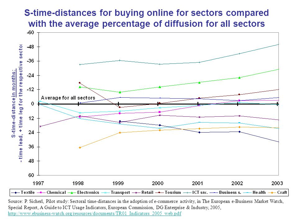 S-time-distances for buying online for sectors compared with the average percentage of diffusion for all sectors Source: P. Sicherl, Pilot study: Sect