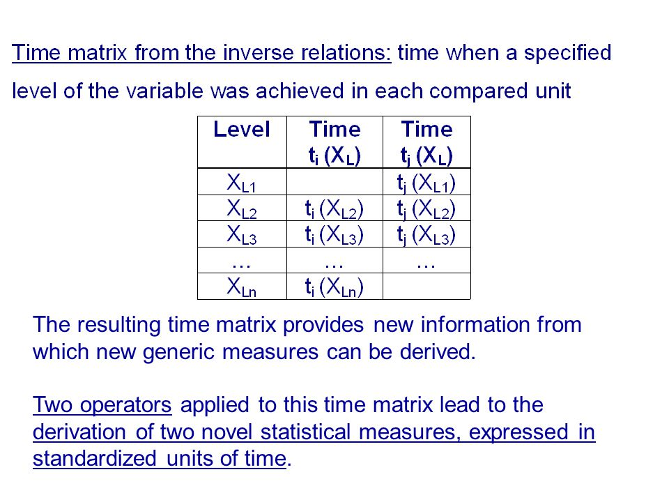BENEFITS OF USING TIME DISTANCE ANALYSIS