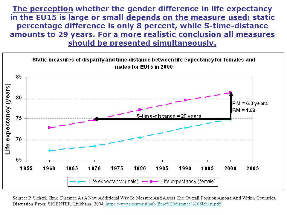 The perception whether the gender difference in life expectancy in the EU15 is large or small depends on the measure used: static percentage differenc
