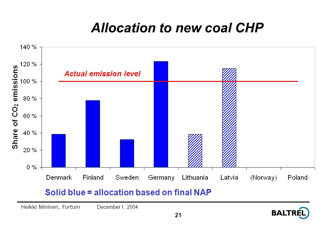 21 Heikki Niininen, FortumDecember 1, 2004 Allocation to new coal CHP Solid blue = allocation based on final NAP Actual emission level