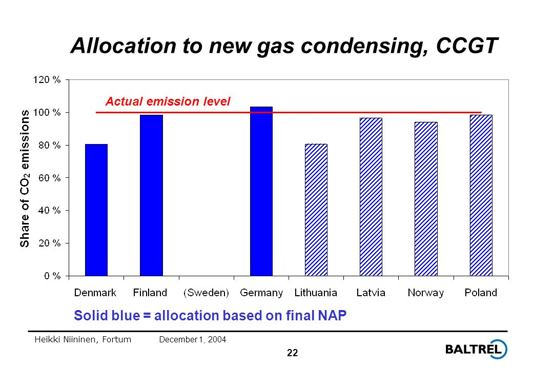 22 Heikki Niininen, FortumDecember 1, 2004 Allocation to new gas condensing, CCGT Solid blue = allocation based on final NAP Actual emission level