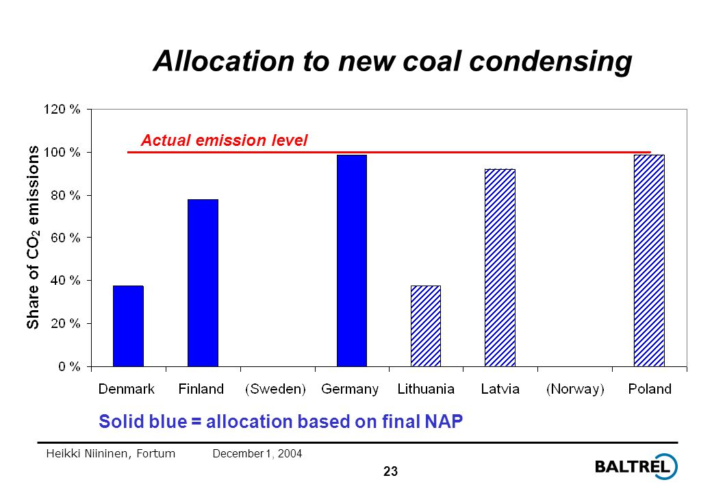 23 Heikki Niininen, FortumDecember 1, 2004 Allocation to new coal condensing Solid blue = allocation based on final NAP Actual emission level
