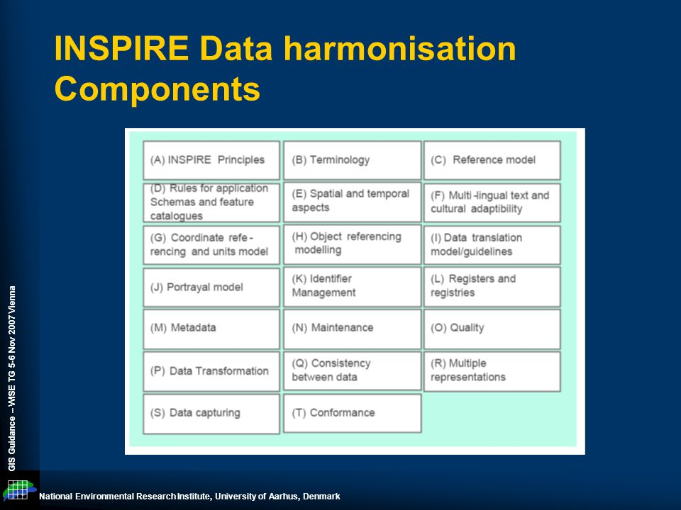 National Environmental Research Institute, University of Aarhus, Denmark GIS Guidance – WISE TG 5-6 Nov 2007 Vienna INSPIRE Data harmonisation Components