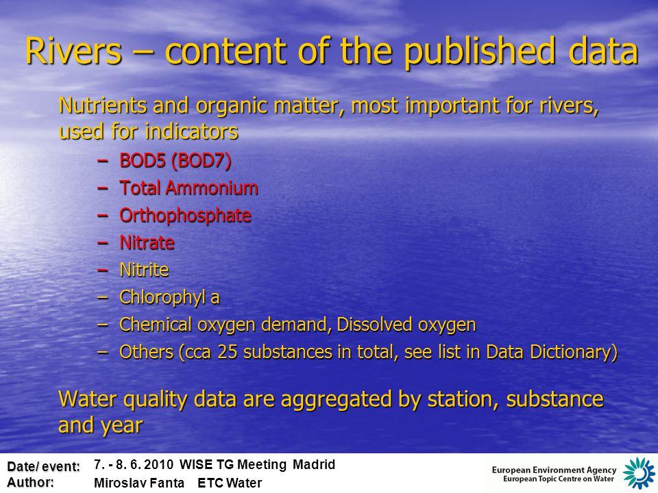 Date/ event: Author: Water Quantity - principles 7.