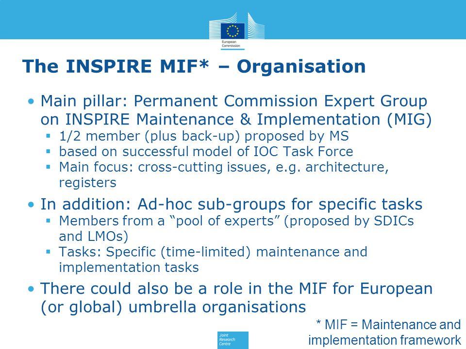 The INSPIRE MIF* – Organisation Main pillar: Permanent Commission Expert Group on INSPIRE Maintenance & Implementation (MIG)  1/2 member (plus back-u