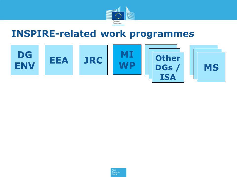 INSPIRE-related work programmes EEAJRC DG ENV Other DGs / ISA MS MI WP