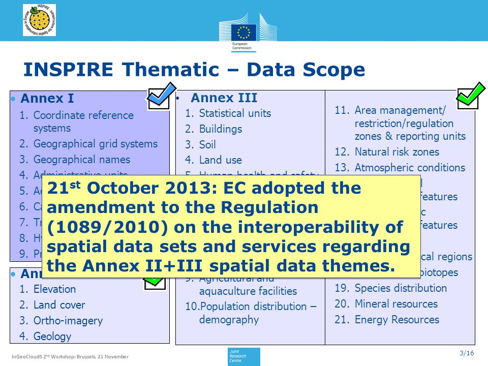 3/16 InGeoCloudS 2 nd Workshop: Brussels, 21 November INSPIRE Thematic – Data Scope Annex I 1.Coordinate reference systems 2.Geographical grid systems