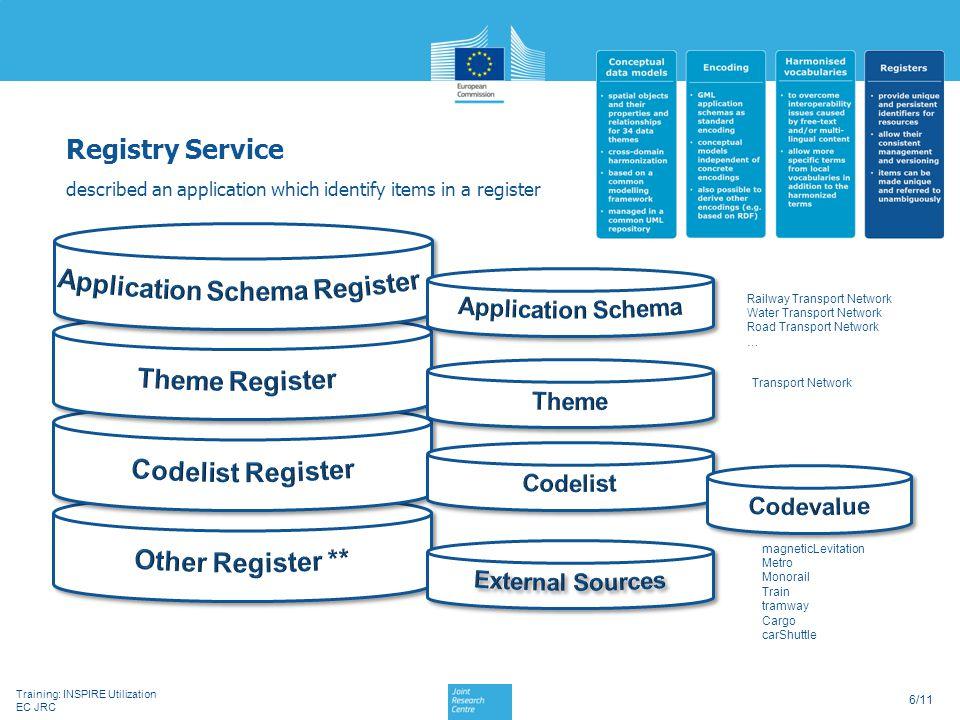Training: INSPIRE Utilization EC JRC 6/11 Registry Service described an application which identify items in a register Railway Transport Network Water