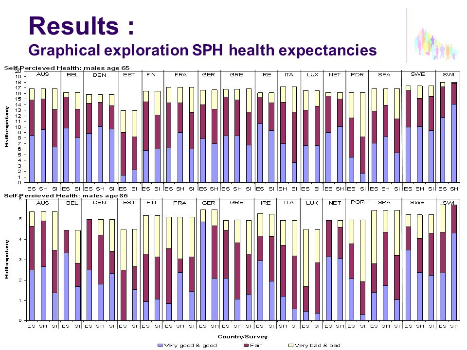 Results : Graphical exploration AL health expectancies