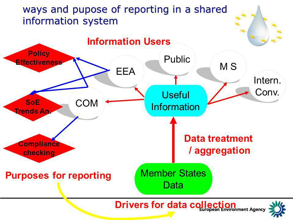 Intern. Conv. M S Public EEA COM Member States Data Information Users Useful Information Data treatment / aggregation Compliance checking Policy Effec