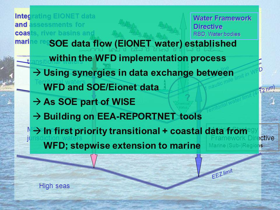Territorial water limit (4-12 nm) EEZ limit coast line Territorial waters MS sovereignty or jurisdiction waters transitional waters High seas Marine Strategy Framework Directive Marine (Sub-)Regions Chemical status 1 nautic mile limit in WFD Water Framework Directive RBD, Water bodies Integrating EIONET data and assessments for coasts, river basins and marine regions .