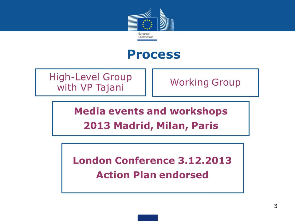 Process 3 High-Level Group with VP Tajani Working Group Media events and workshops 2013 Madrid, Milan, Paris London Conference 3.12.2013 Action Plan e