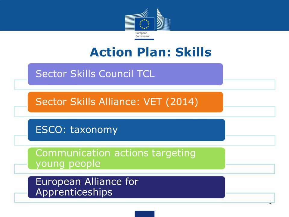 Action Plan: Skills 4 Sector Skills Council TCL Sector Skills Alliance: VET (2014) ESCO: taxonomy Communication actions targeting young people Europea