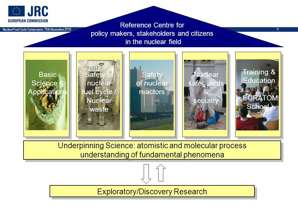 "Nuclear Fuel Cycle Symposium, 15th November 2010 6 Safety of nuclear reactors Safety of nuclear reactors Safety of nuclear fuel cycle / Nuclear waste Underpinning Science: atomistic and molecular process understanding of fundamental phenomena Underpinning Science: atomistic and molecular process understanding of fundamental phenomena Exploratory/Discovery Research Reference Centre for policy makers, stakeholders and citizens in the nuclear field Training & Education ""EURATOM School Basic Science & Applications Nuclear safeguards & security"