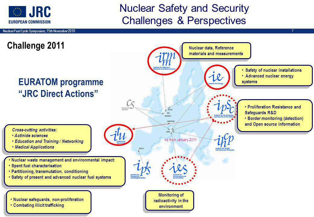 Nuclear Fuel Cycle Symposium, 15th November 2010 7 As from January 2011 EURATOM programme JRC Direct Actions Proliferation Resistance and Safeguards R&D Border monitoring (detection) and Open source information Proliferation Resistance and Safeguards R&D Border monitoring (detection) and Open source information Safety of nuclear installations Advanced nuclear energy systems Safety of nuclear installations Advanced nuclear energy systems Nuclear data, Reference materials and measurements Monitoring of radioactivity in the environment Nuclear waste management and environmental impact: Spent fuel characterisation Partitioning, transmutation, conditioning Safety of present and advanced nuclear fuel systems Nuclear waste management and environmental impact: Spent fuel characterisation Partitioning, transmutation, conditioning Safety of present and advanced nuclear fuel systems Nuclear safeguards, non-proliferation Combating illicit trafficking Nuclear safeguards, non-proliferation Combating illicit trafficking Cross-cutting activities: Actinide sciences Education and Training / Networking Medical Applications Cross-cutting activities: Actinide sciences Education and Training / Networking Medical Applications Nuclear Safety and Security Challenges & Perspectives Challenge 2011