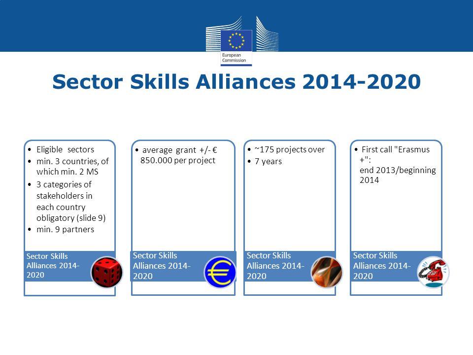 Sector Skills Alliances 2014-2020 Eligible sectors min.