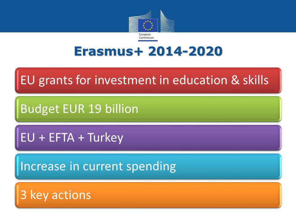 Erasmus+ 2014-2020 EU grants for investment in education & skillsBudget EUR 19 billionEU + EFTA + TurkeyIncrease in current spending3 key actions