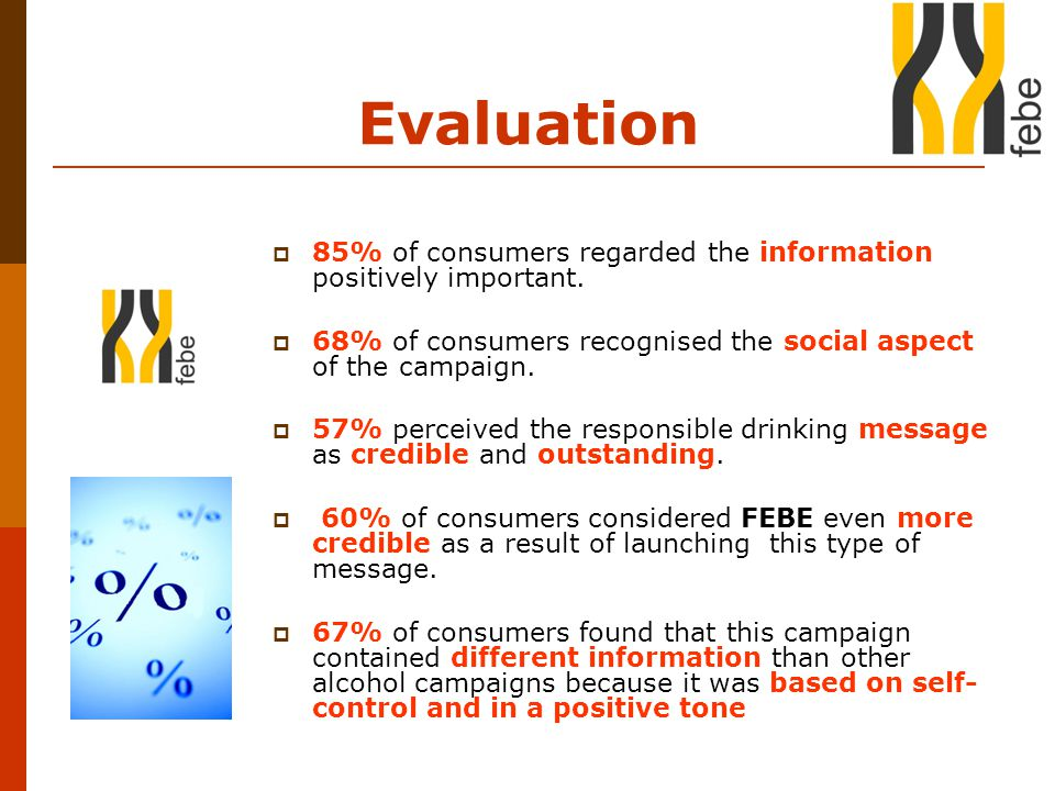 Evaluation  85% of consumers regarded the information positively important.  68% of consumers recognised the social aspect of the campaign.  57% pe