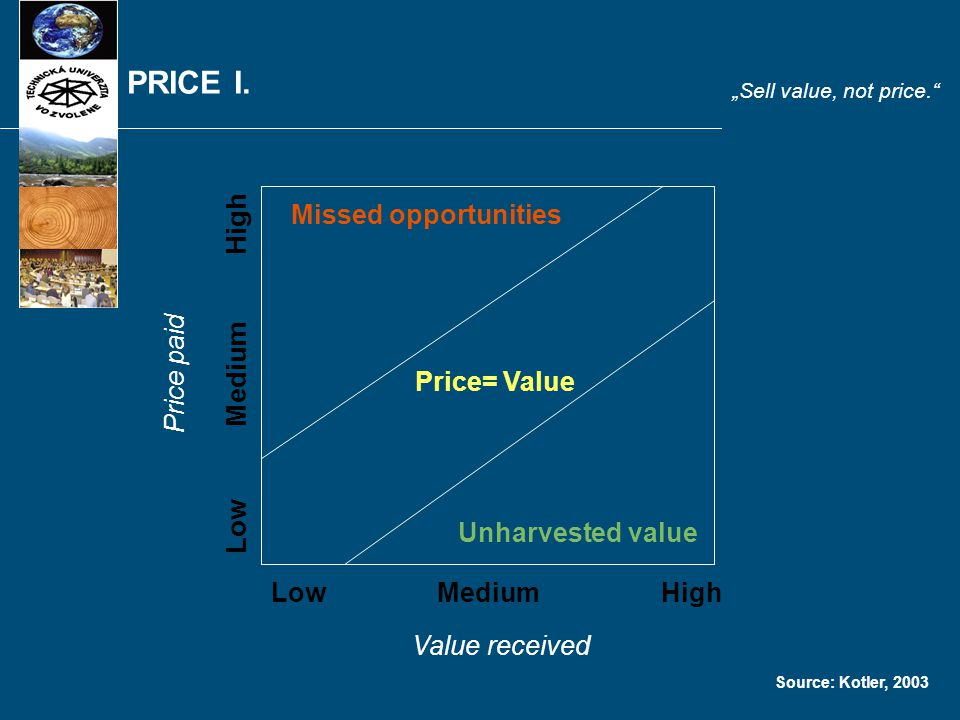 """PRICE I. """"Sell value, not price."""" Price paid Value received LowMediumHigh Low Medium High Missed opportunities Price= Value Unharvested value Source:"""