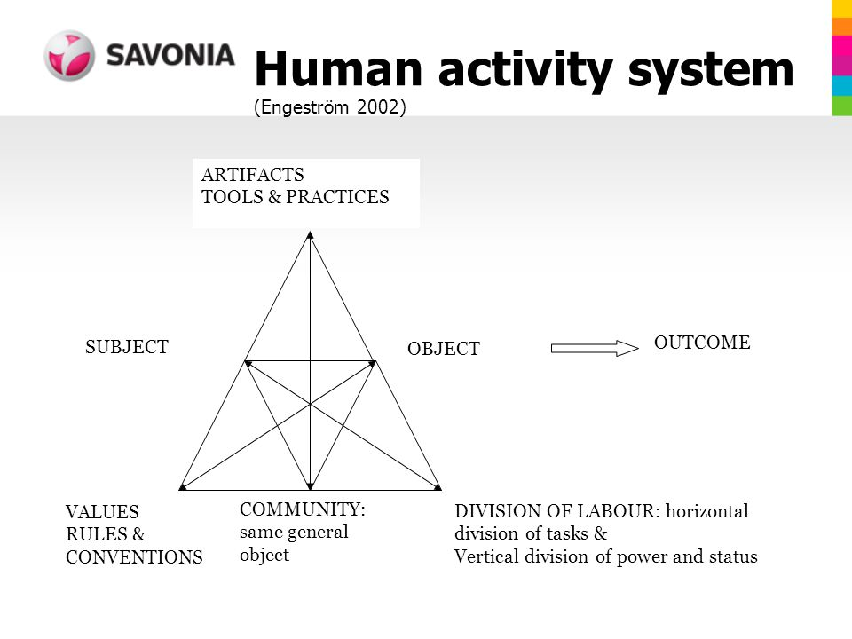 Human activity system (Engeström 2002) OUTCOME VALUES RULES & CONVENTIONS COMMUNITY: same general object DIVISION OF LABOUR: horizontal division of tasks & Vertical division of power and status ARTIFACTS TOOLS & PRACTICES OBJECT SUBJECT