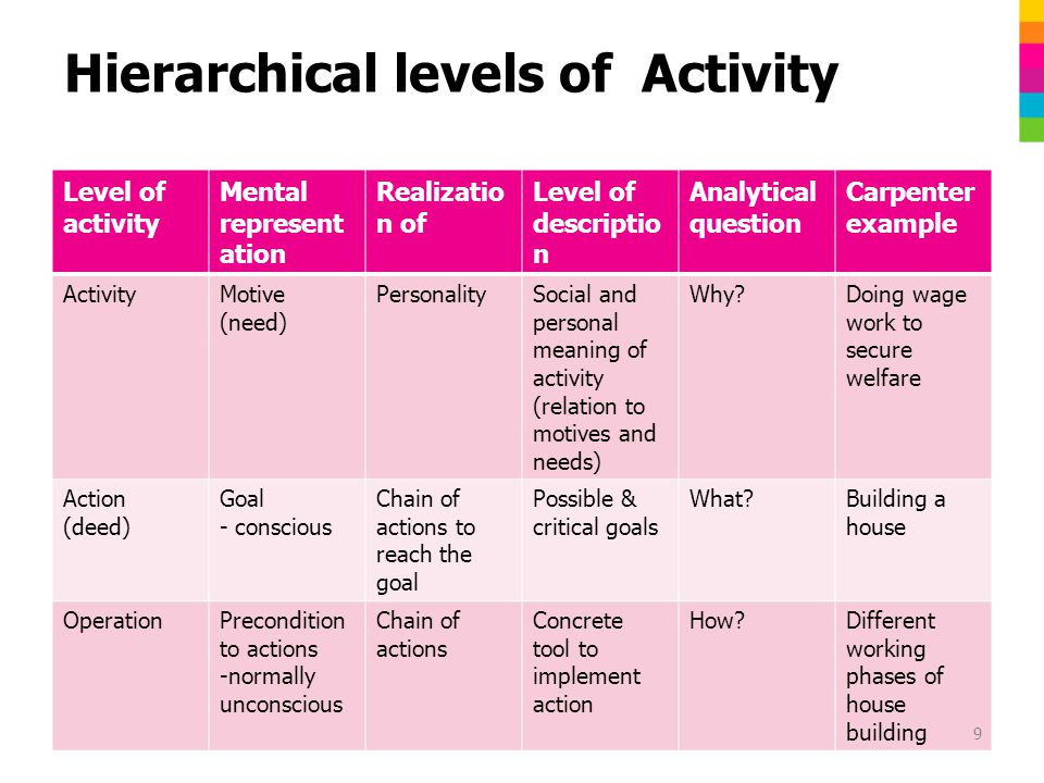 Hierarchical levels of Activity Level of activity Mental represent ation Realizatio n of Level of descriptio n Analytical question Carpenter example ActivityMotive (need) PersonalitySocial and personal meaning of activity (relation to motives and needs) Why Doing wage work to secure welfare Action (deed) Goal - conscious Chain of actions to reach the goal Possible & critical goals What Building a house OperationPrecondition to actions -normally unconscious Chain of actions Concrete tool to implement action How Different working phases of house building 9