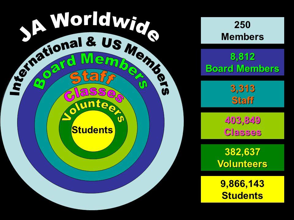 Students 9,866,143 Students 382,637Volunteers 403,849Classes 3,313Staff 8,812 Board Members 250 Members