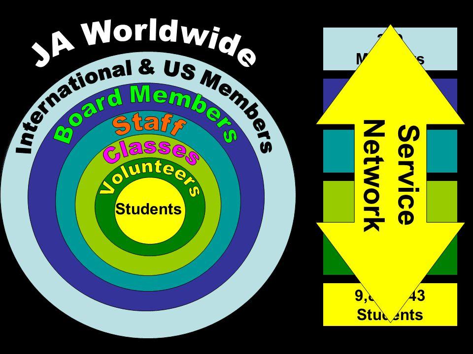Students 9,866,143 Students 382,637Volunteers 403,849Classes 3,313Staff 8,812 Board Members 250 Members Service Network