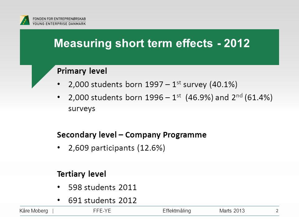 Kåre Moberg | FFE-YE Effektmåling Marts 2013 2 Measuring short term effects - 2012 Primary level 2,000 students born 1997 – 1 st survey (40.1%) 2,000 students born 1996 – 1 st (46.9%) and 2 nd (61.4%) surveys Secondary level – Company Programme 2,609 participants (12.6%) Tertiary level 598 students 2011 691 students 2012
