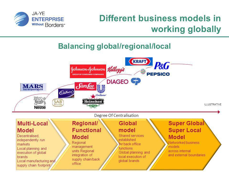 Different business models in working globally Balancing global/regional/local Multi-Local Model Decentralised, independently run markets Local planning and execution of global brands Local manufacturing and supply chain footprint Regional/ Functional Model Regional management units Regional integration of supply chain/back office Global model Shared services established for back office functions Global planning and local execution of global brands Super Global Super Local Model Networked business models across internal and external boundaries Degree Of Centralisation ILLUSTRATIVE