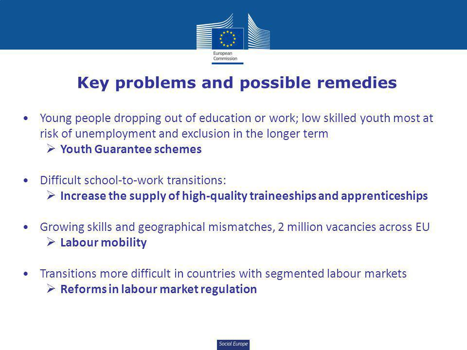 Social Europe Key problems and possible remedies Young people dropping out of education or work; low skilled youth most at risk of unemployment and exclusion in the longer term  Youth Guarantee schemes Difficult school-to-work transitions:  Increase the supply of high-quality traineeships and apprenticeships Growing skills and geographical mismatches, 2 million vacancies across EU  Labour mobility Transitions more difficult in countries with segmented labour markets  Reforms in labour market regulation