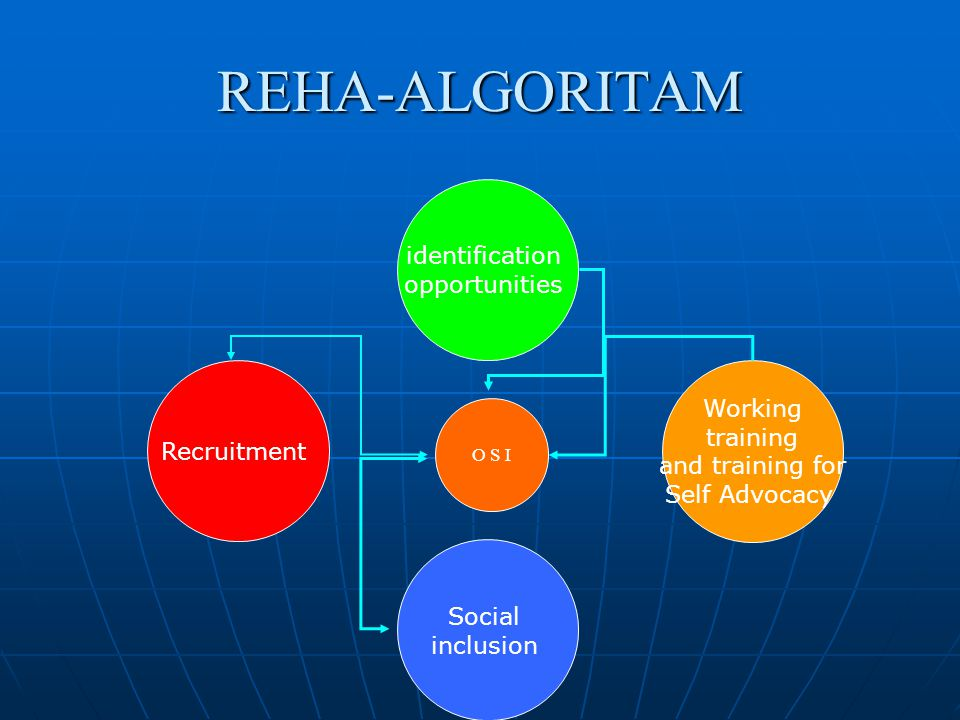REHA-ALGORITAM identification opportunities O S I Working training and training for Self Advocacy Social inclusion Recruitment