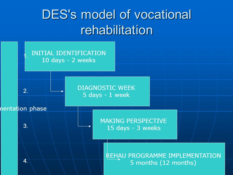 DES s model of vocational rehabilitation INITIAL IDENTIFICATION 10 days - 2 weeks DIAGNOSTIC WEEK 5 days - 1 week MAKING PERSPECTIVE 15 days - 3 weeks REHAU PROGRAMME IMPLEMENTATION 5 months (12 months) the implementation phase 1.