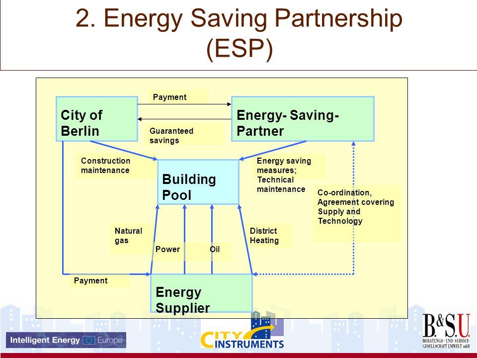 2. Energy Saving Partnership (ESP) Building Pool City of Berlin Energy- Saving- Partner Energy Supplier Construction maintenance Energy saving measure