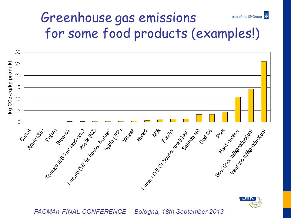 6 Greenhouse gas emissions for some food products (examples!) PACMAn FINAL CONFERENCE – Bologna, 18th September 2013