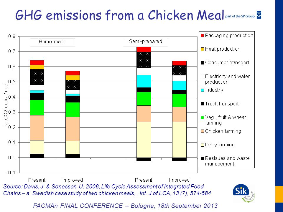 Source: Davis, J. & Sonesson, U. 2008, Life Cycle Assessment of Integrated Food Chains – a Swedish case study of two chicken meals,, Int. J of LCA, 13
