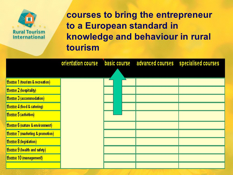 courses to bring the entrepreneur to a European standard in knowledge and behaviour in rural tourism