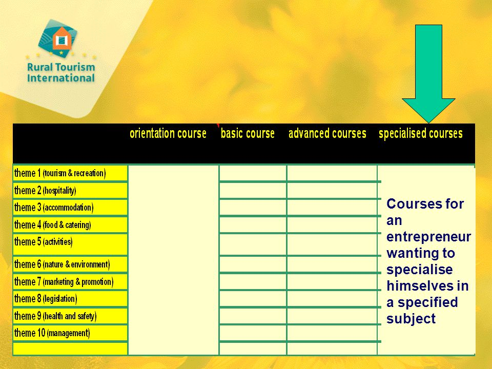Courses for an entrepreneur wanting to specialise himselves in a specified subject