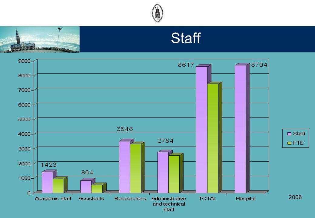 Staff 2006
