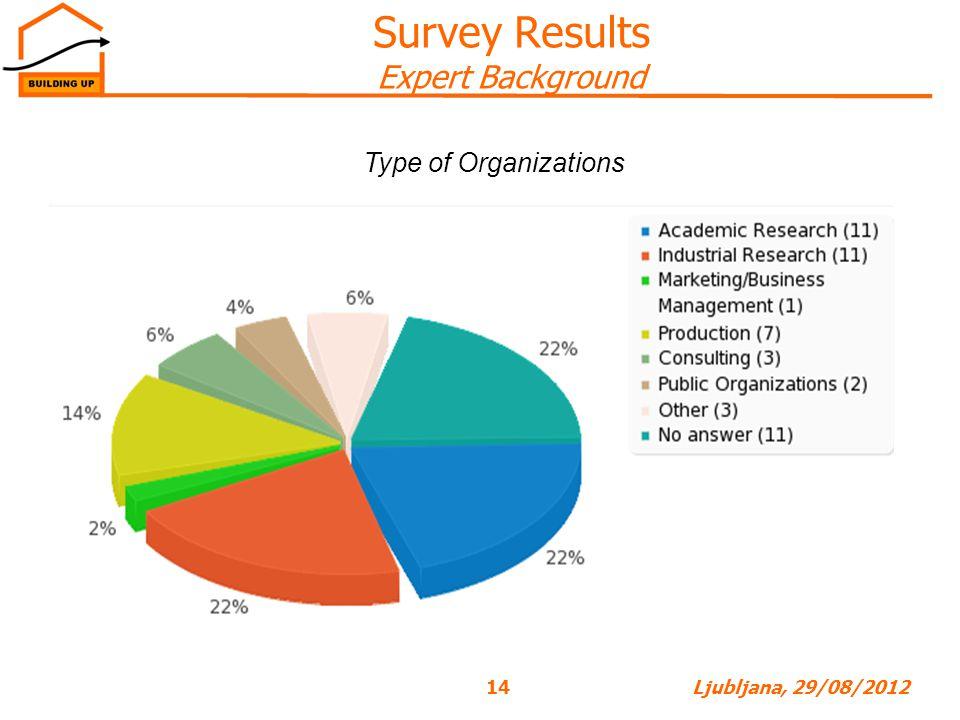 14Ljubljana, 29/08/2012 Survey Results Expert Background Type of Organizations
