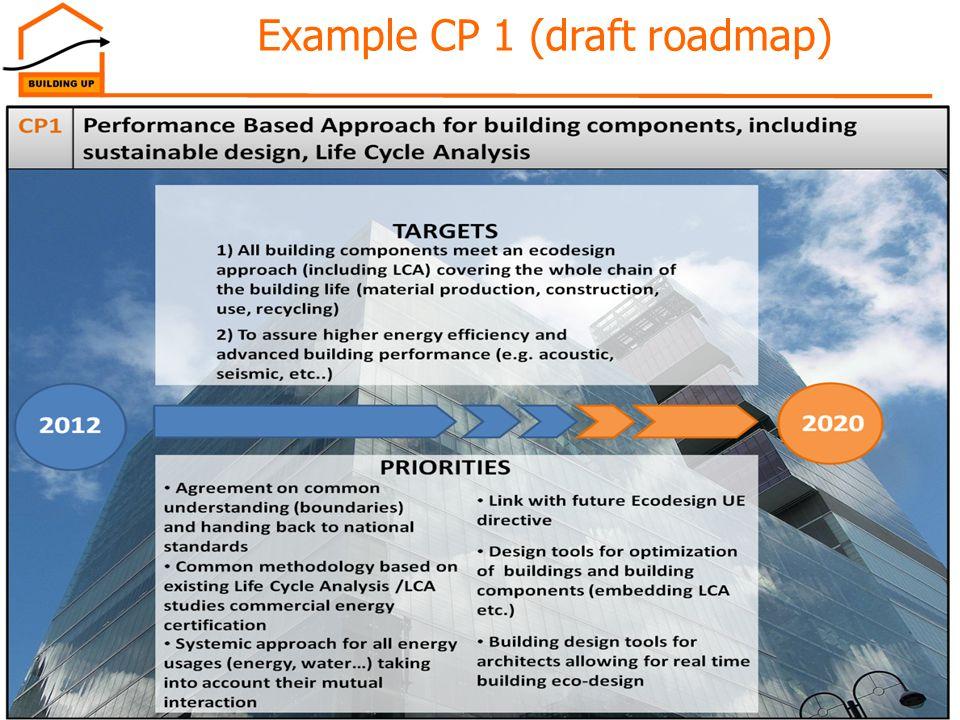 23Ljubljana, 29/08/2012 Example CP 1 (draft roadmap)